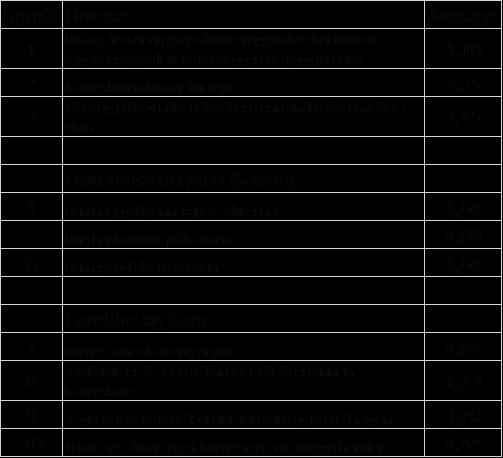 Spørreundersøkelse2016